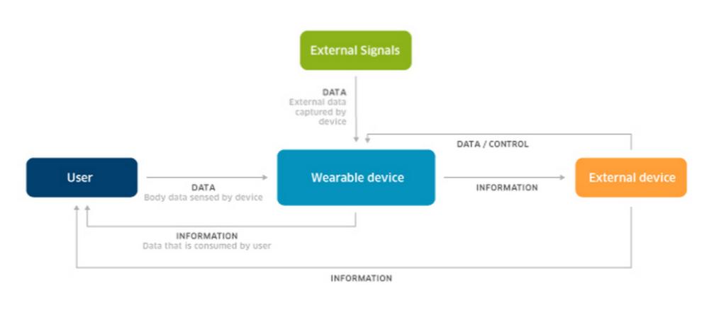 new wearable technology smart insole
